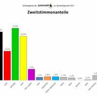 Ergebnis der Juniorwahl am OHG